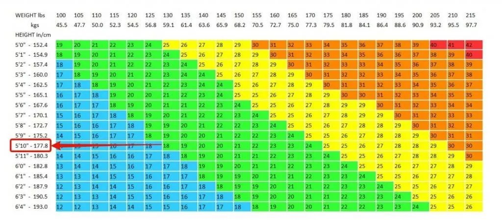 The Truth About BMI Charts (Isn\u0027t What You Think)