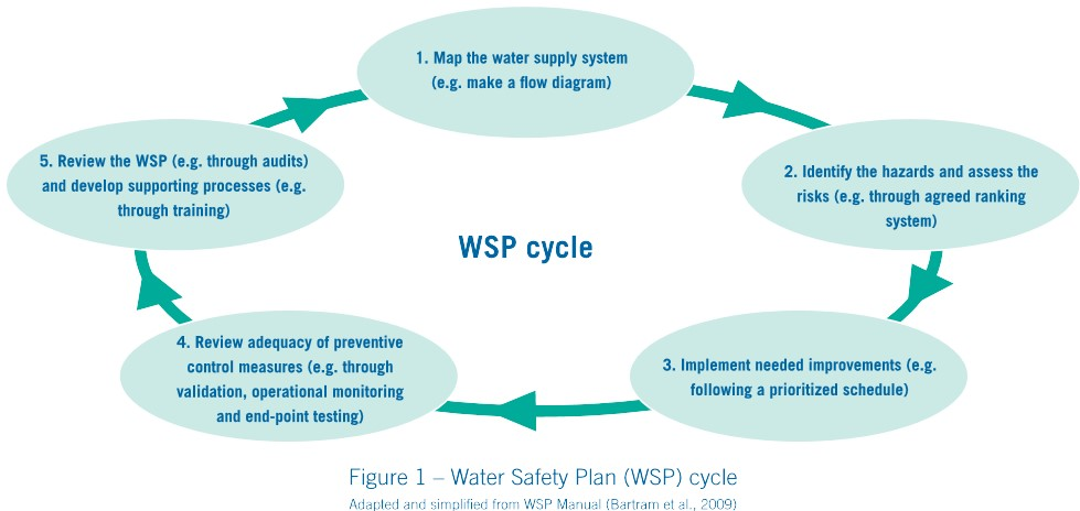 Water Safety Plans to prevent Legionellosis and other water borne - safety plans