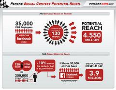 Automotive Social Media Marketing Infographics