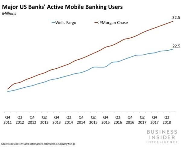 Is mobile banking in US over-saturated? Lending Times