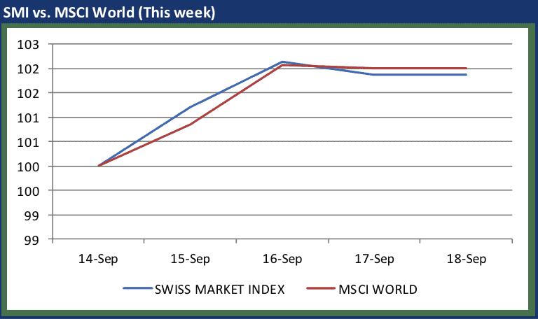 SMI week 18 September 2015