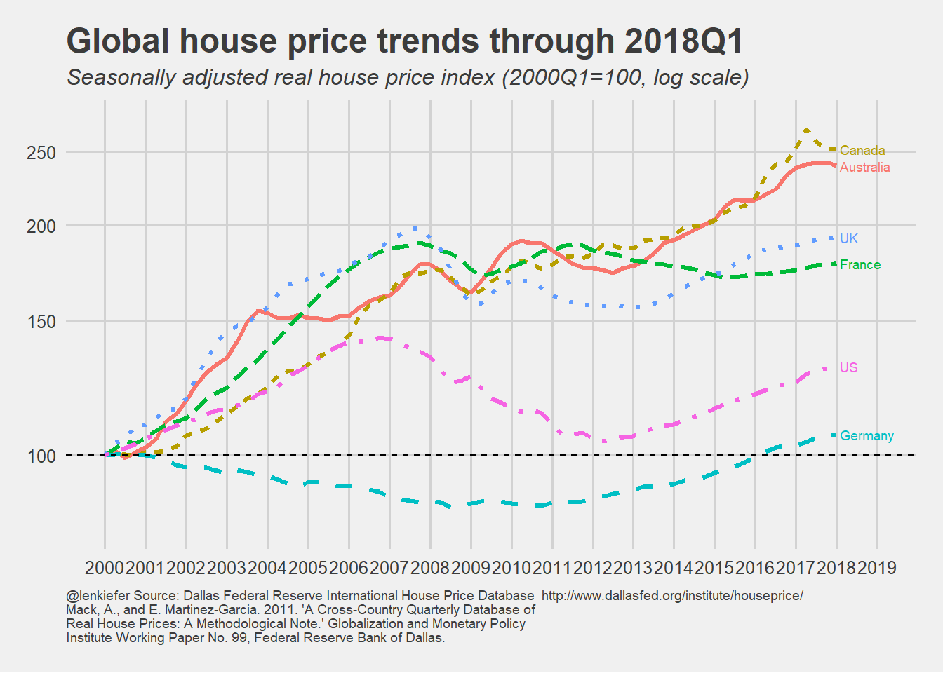 Sold House Prices Australia Global House Price Trends Len Kiefer