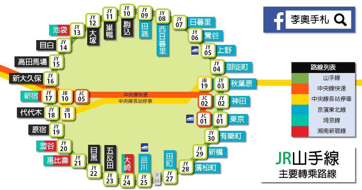 【教学】东京铁路入门(山手线,中央线,副都心线,日比谷线) — 李奥图片