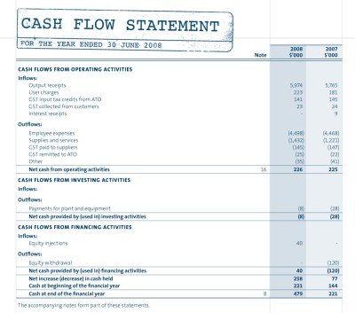 Components of the Cash Flow Statement and Example