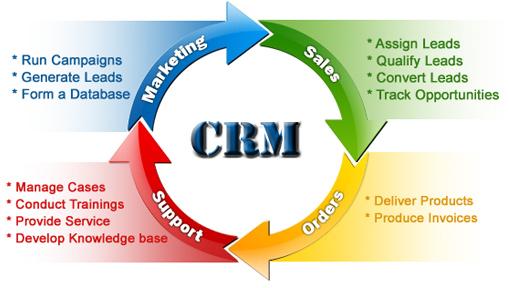 5 Business Management Modules