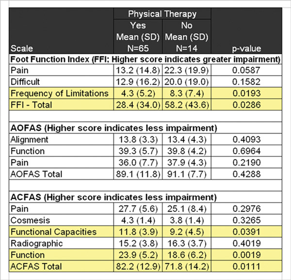 Beyond Bunionectomy; The Role of Physical Therapy Lower Extremity