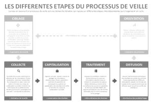 Les différentes étapes du processus de veille