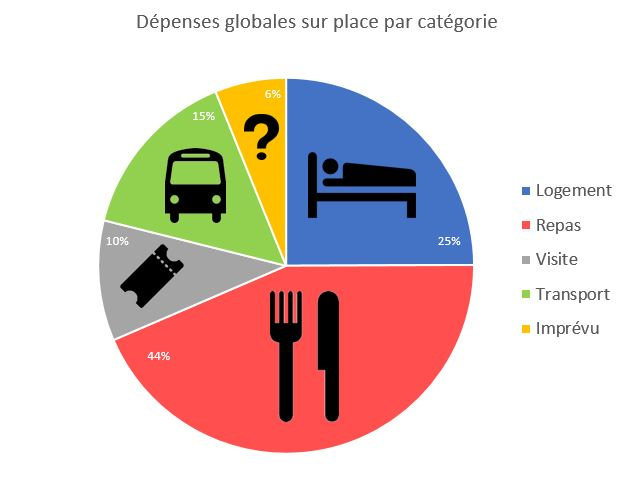depenses-globales-par-categorie