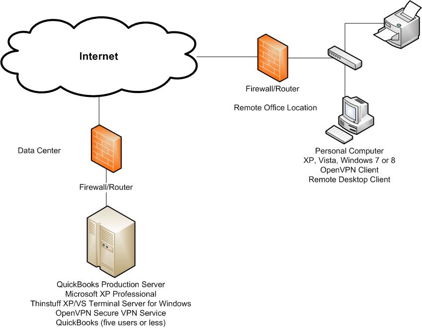 quickbooks network wiring diagram