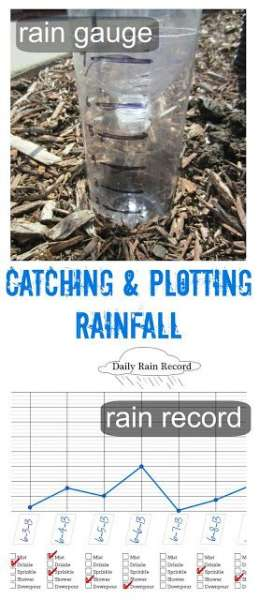 plotting rainfall