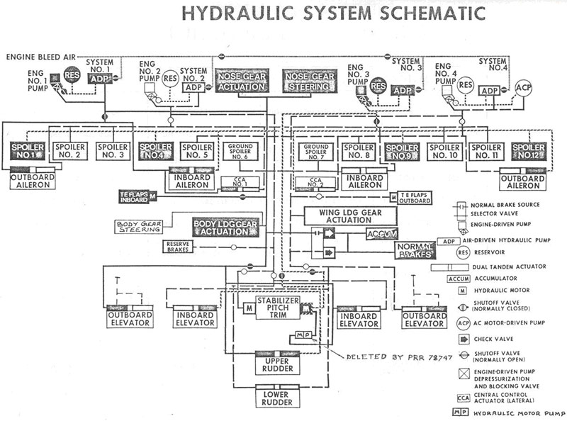 Hydraulic System Schematic and Hydraulic Systems Functional Assignments