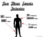 The top three sports injuries.