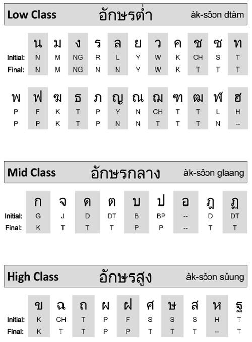 Thai Language Consonants Let\u0027s Talk Thai - thai alphabet chart