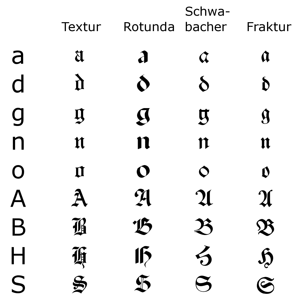 Calligraphy Fonts List Calligraphy Alphabets A List Of Major Historical Scripts
