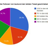twitter-activity-pie-leumund