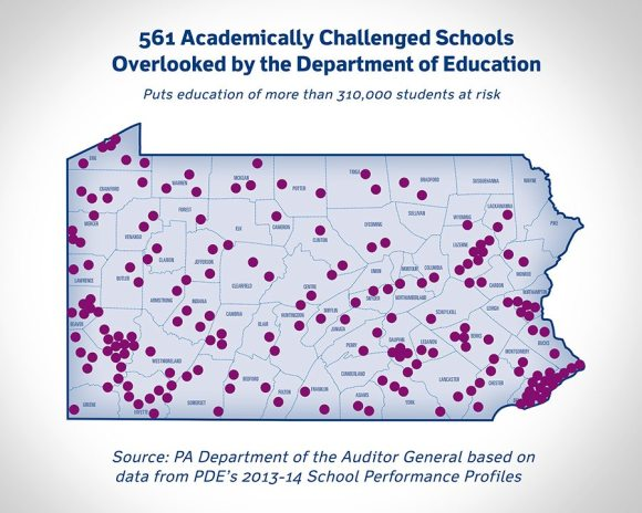 Auditor General: Academically Challenged Schools Overlooked By PA Department of Education