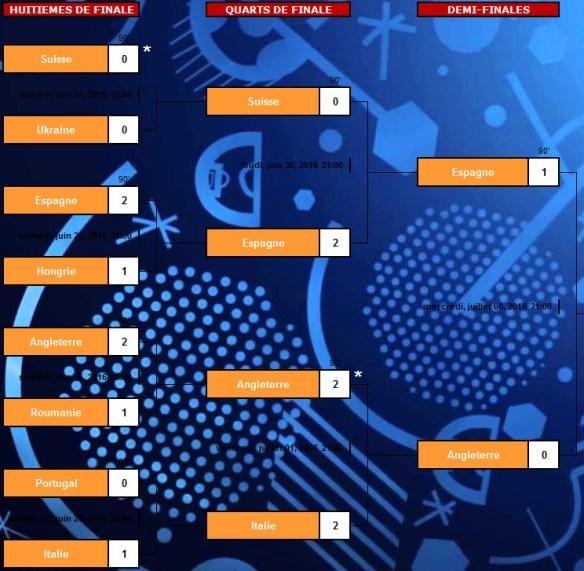 Tableau rencontre euro 2016