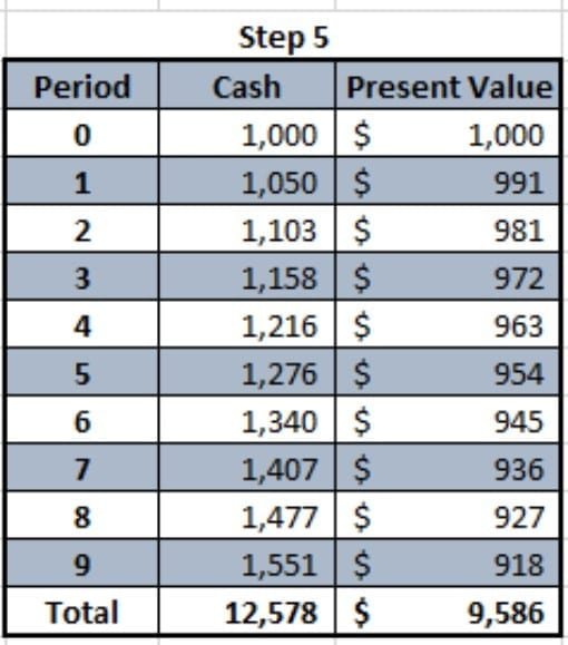 How to Calculate Present Value of Minimum Lease Payments in Excel