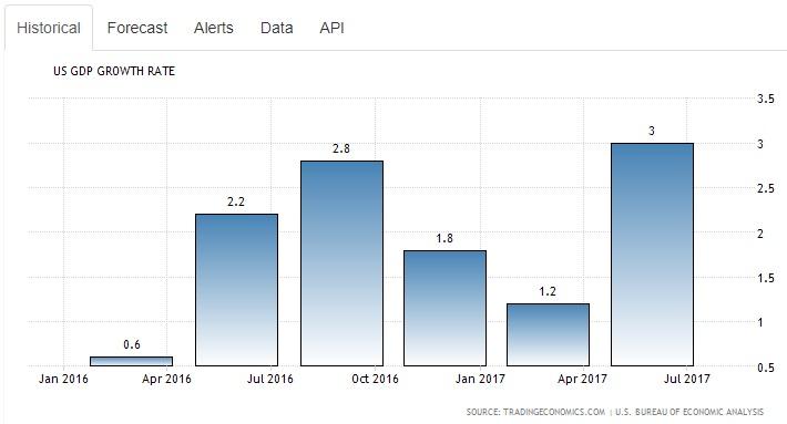 Public Market Musings \u2013 Mid Q3 2017 Update \u2013 LotusGroup Advisors - calendar quarters