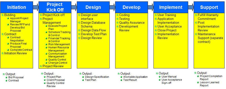 Software customization development methodology in LG Hado Enterprise