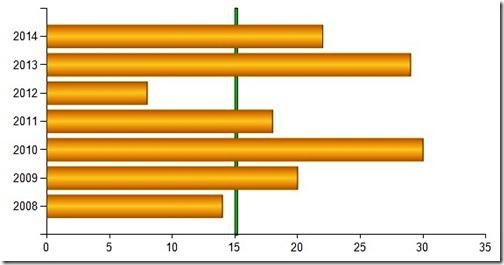Target line in horizontal Bar Chart