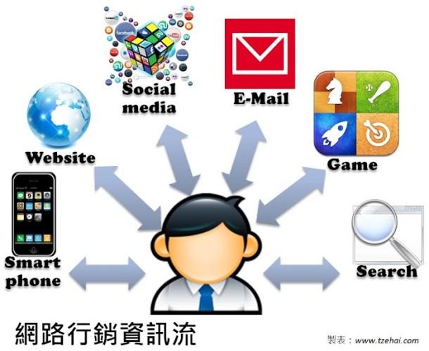 網路行銷資訊流By tzehai.jpg