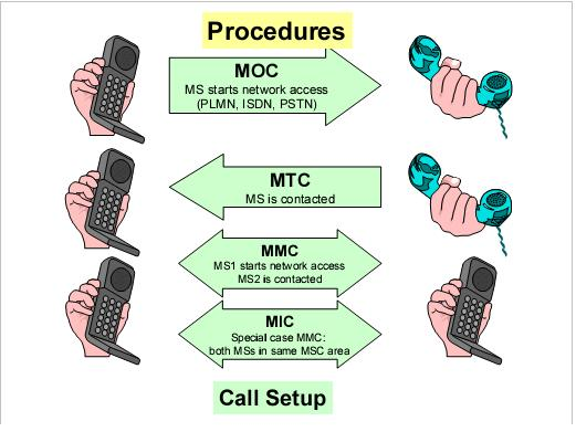 Call Setup and Call Handling in GSM ytd2525