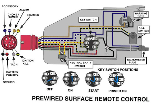 Omc 4 3 Wiring Diagram | mwb-online.co Omc Starter Wiring Diagram on