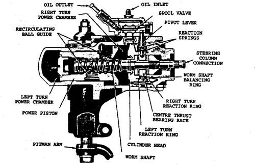 the power steering pump is a rotary pump driven by a belt from the