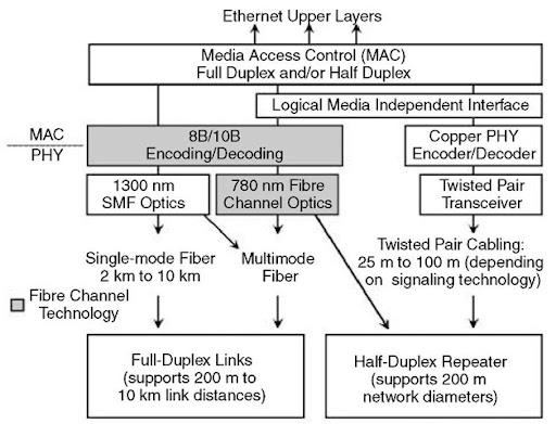gigabit ethernet wiring