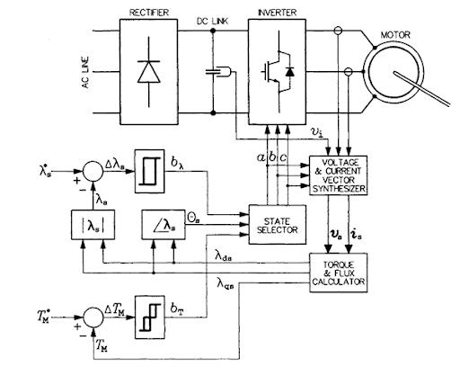 block diagram of dtc scheme