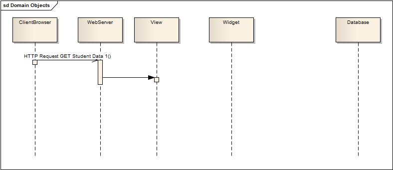 How do you show instantiation in a UML Sequence Diagram? - Stack