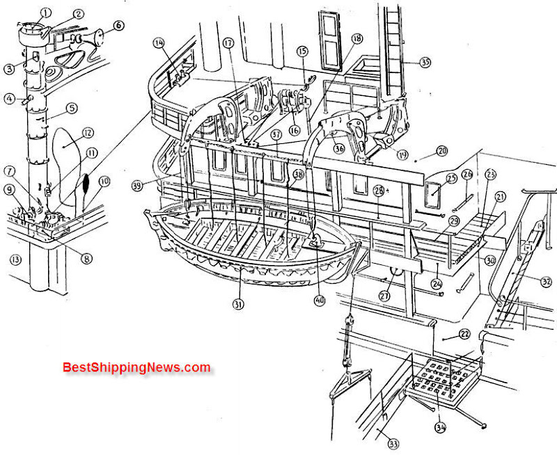 Equipment On Life Boat Deck Shipbuilding Picture Dictionary
