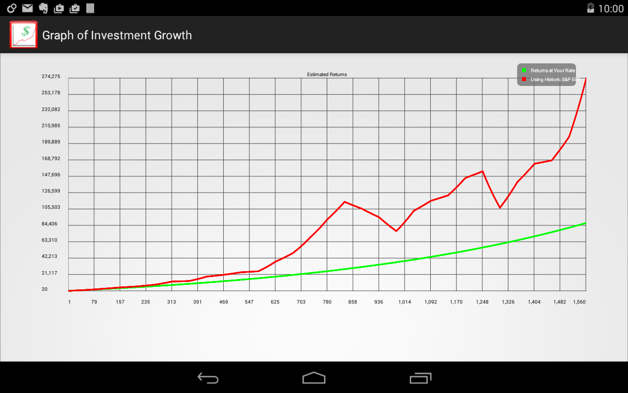 Stock Simulation Algorithm Investment Growth Android Apps On Google Play
