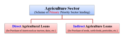 What is Priority Sector Lending ? Meaning Areas