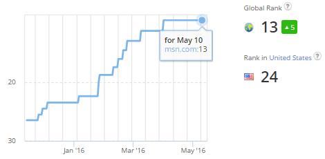 msn Alexa Rank Rise