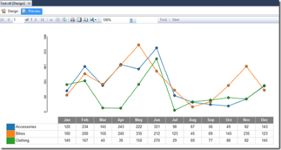 SSRS data table with line chart