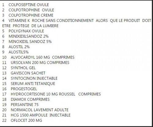 22 médicaments contrefaits commercialisés en Algérie
