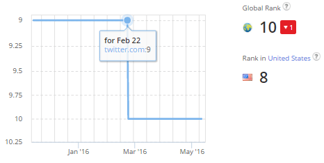 Twitter Alexa Rank drop