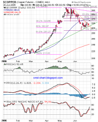 Commodities Charts: Copper Futures (HG) technical analysis