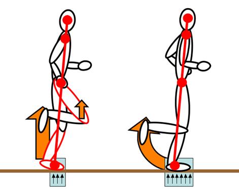 Comparing Pose Method and ChiRunning