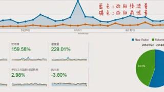 不藏私分享:部落格改版後月流量提升3倍!