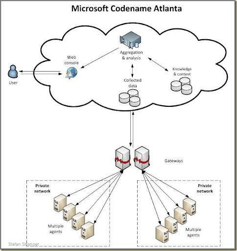 microsoft oms diagram