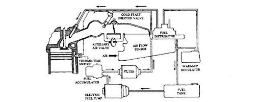 peugeot fuel pressure diagram