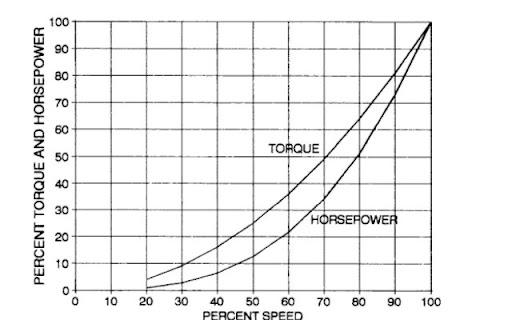 polyphase torque converter diagram