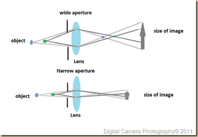 wide and narrow aperture