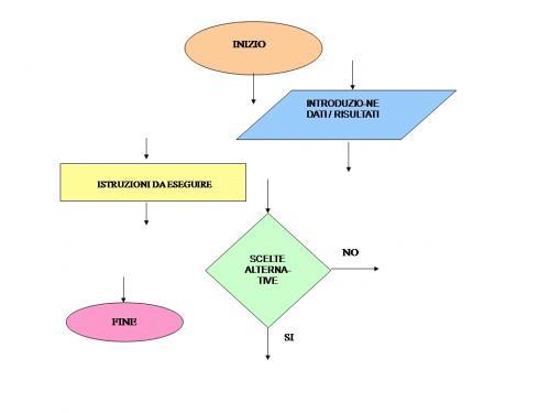 Il metodo dei diagrammi di flusso nella risoluzione dei problemi
