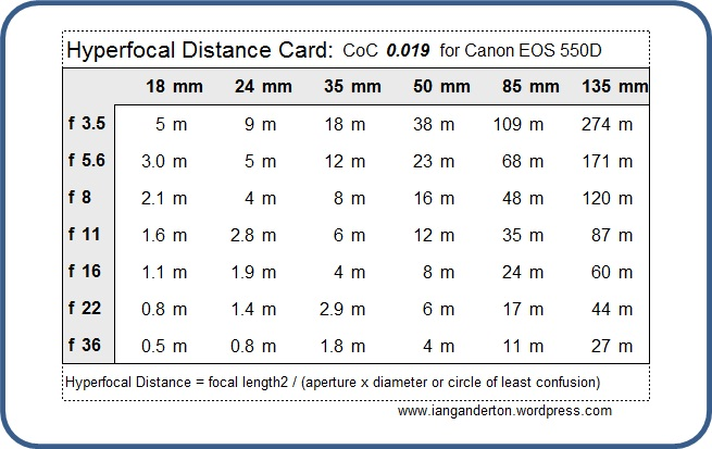 Hyperfocal distance card for download Ian Ganderton\u0027s Blog