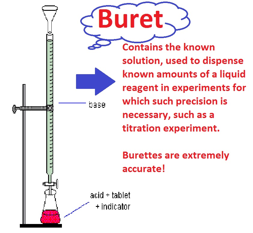 CHEMISTRY 11 TITRATIONS - titrations