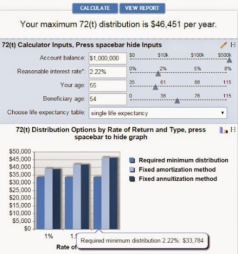 Why Save So Much in Our Retirement Accounts? - Retire by 40 - retirement withdrawal calculator